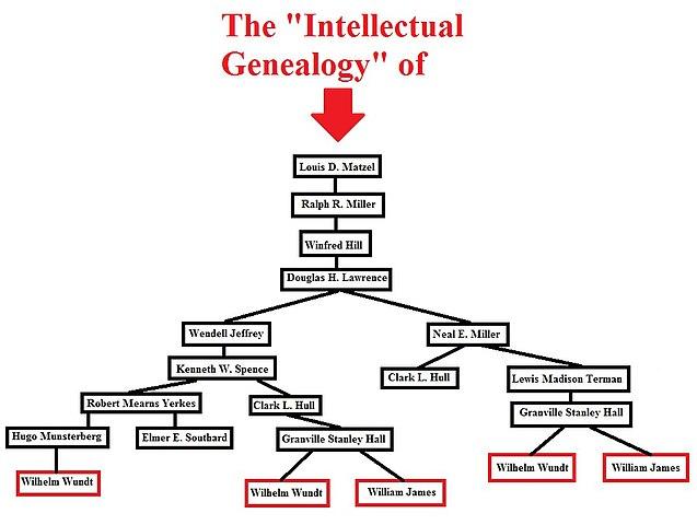 T Chart Template: Louis Matzel7s Intellectual Genealogy chart.jpg - Wikipedia,Chart
