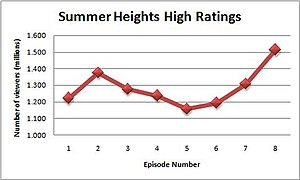Summer Heights High - Average ratings for  Summer Heights High (five capital cities)