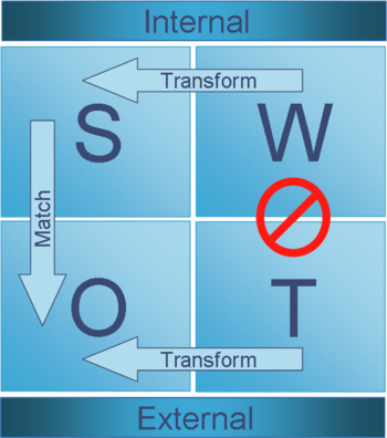 SWOT and PEST Analyses