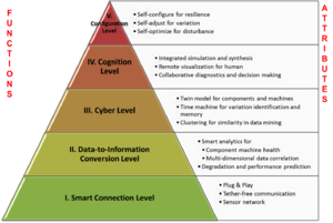 Cyber-physical system - Image: CPS for Manufacturing