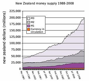 New Zealand money supply 1988-2008