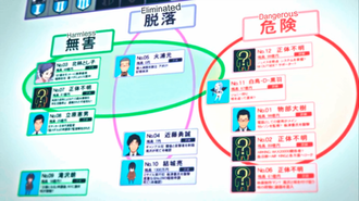 Eden of the East - Pictures of known Seleções during the first film. Number 7 is the only Seleção not revealed in the anime.