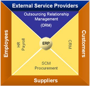 Outsourcing relationship management - Image: Enterprise Business Relationships (chart)