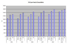 Moray - GVA per head of population (1998 - 2003), comparing Moray, Scotland and the whole UK