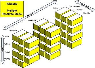Workload - Figure 1: Wickens' Multiple Resource Theory (MRT) Model