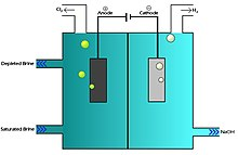 Chloralkali process - Wikipedia, the free encyclopedia