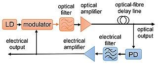 Opto-electronic oscillator