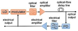 Opto-electronic oscillator - single-loop opto-electronic oscillator