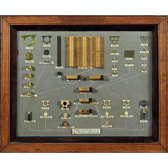 Ludvig Nobel - A Cartridge Display Board of the Nobel Industries, demonstrating the manufacture of a 5/8-inch unlined cartridge.