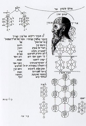 Hermetism and other religions - A complex array of Qaballah Sephiroth by Christian Knorr von Rosenroth, 1684