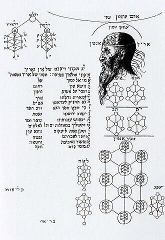 Partzufim - Image: Complex qaballah