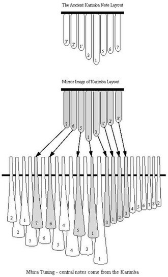 Andrew Tracey - The relationship between the karimba and mbira note layouts.