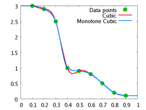Monotone cubic interpolation - Example showing non-monotone cubic interpolation (in red) and monotone cubic interpolation (in blue) of a monotone data set.