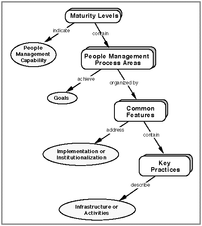 People Capability Maturity Model