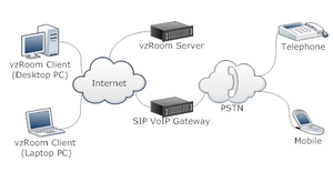 System diagram of VoIP components in vzRoom.