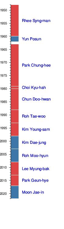President Of South Korea Wikipedia