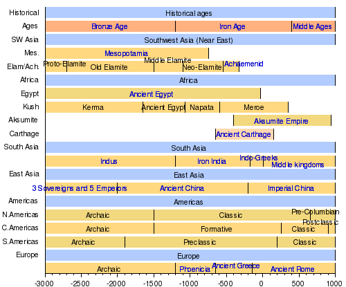 What are the approximate dates of the middle ages