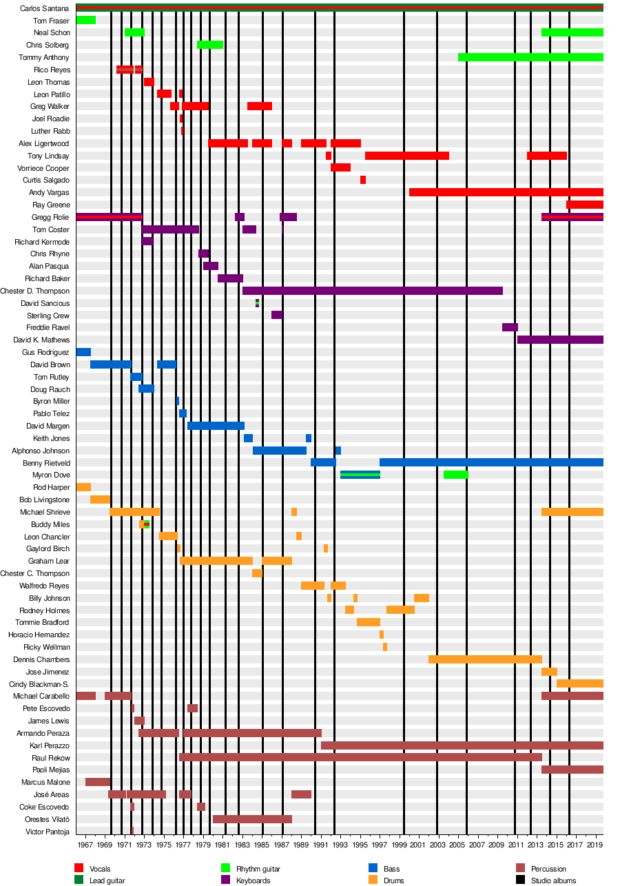 Santana (band) - Wikipedia