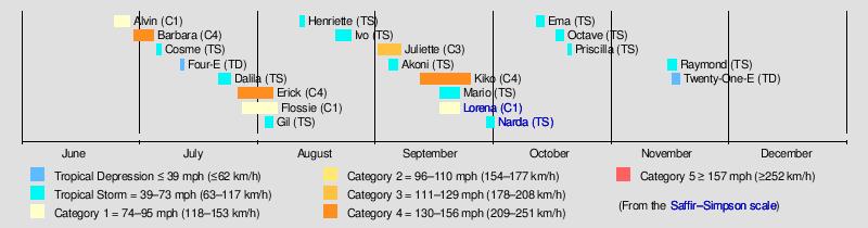 2019 Pacific Hurricane Season Wikipedia