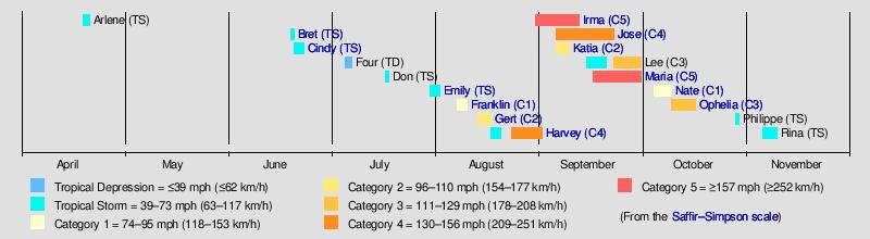 2017 atlantic hurricane season wikipedia