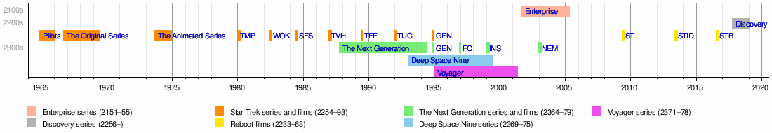 timeline of star trek wikipedia