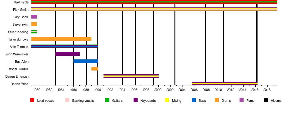 Underworld (band) - Wikipedia