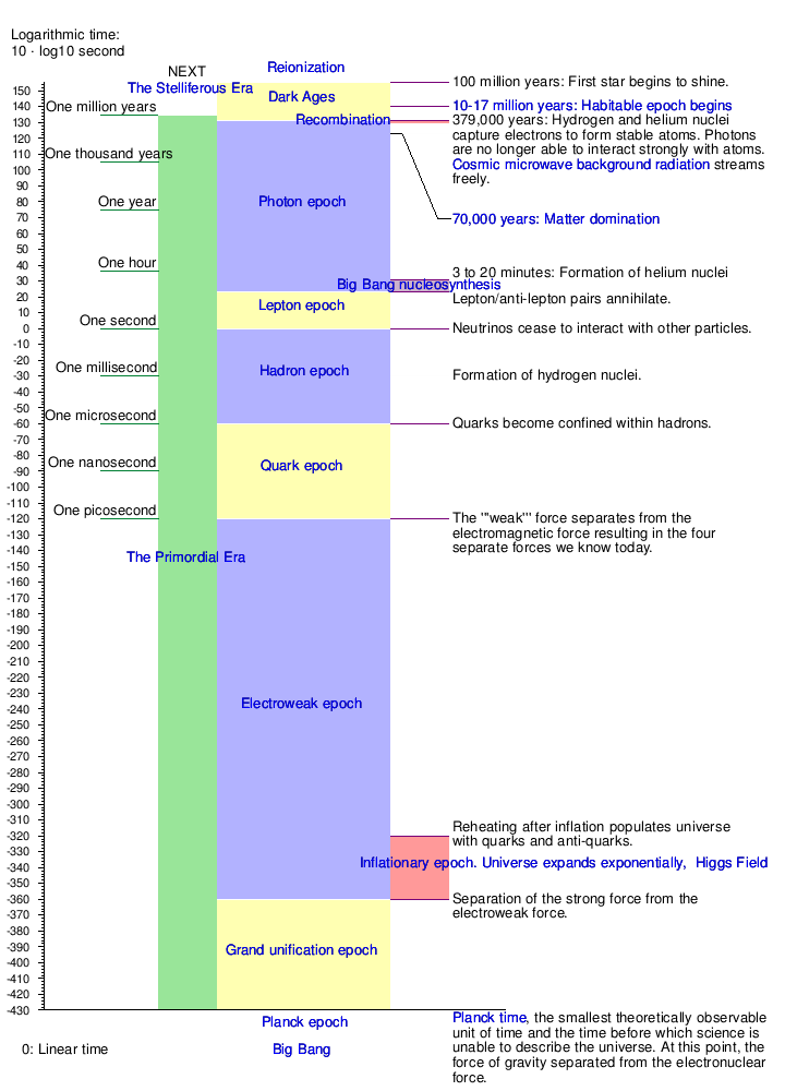 Graphical timeline of the Big Bang - Wikipedia