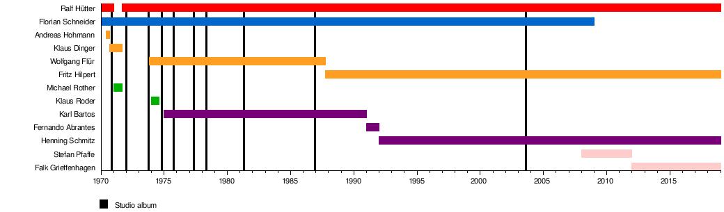 Kraftwerk - WikipediaKraftwerk Discography