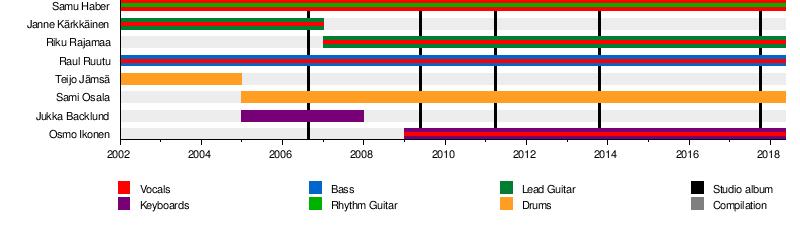 Sunrise Avenue - Wikipedia