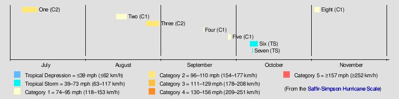 1861 atlantic hurricane season - wikipedia on hurricane boat forum,  hurricane boat dimensions,