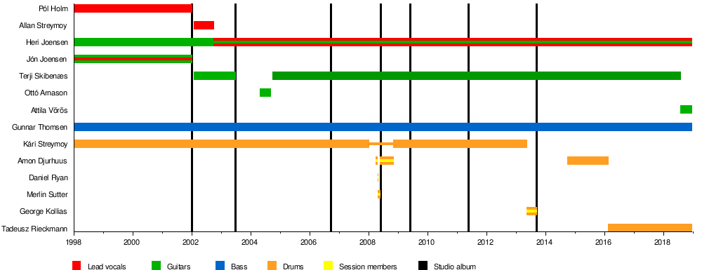 Tyr Band Wikipedia