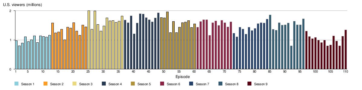 Shameless (American TV series) - Wikipedia