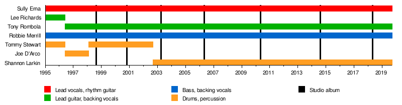 Godsmack - Wikipedia