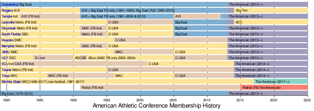 American Athletic Conference - Wikipedia d46878c0c