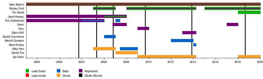Psyclon Nine - Wikipedia