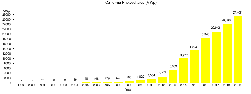 Solar power in California - Wikipedia