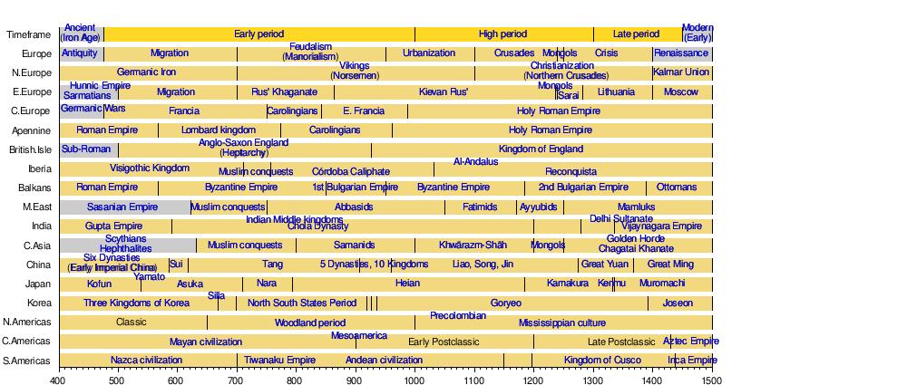 Post-classical history - Wikipedia