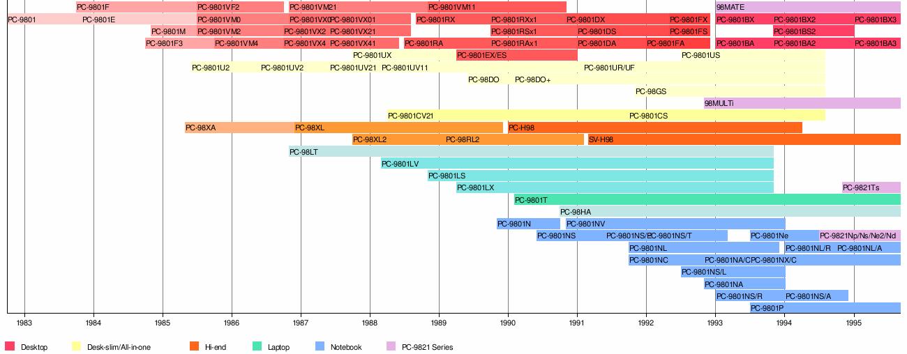 PC-9800 series - Wikipedia