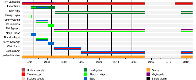 As I Lay Dying (band) - Wikipedia