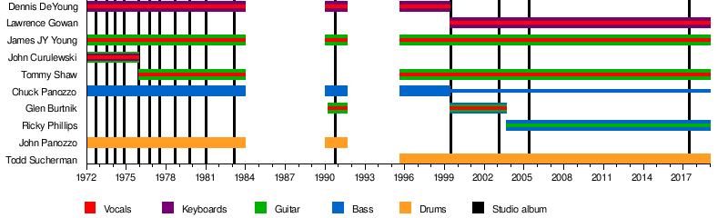 Styx (band) - Wikipedia