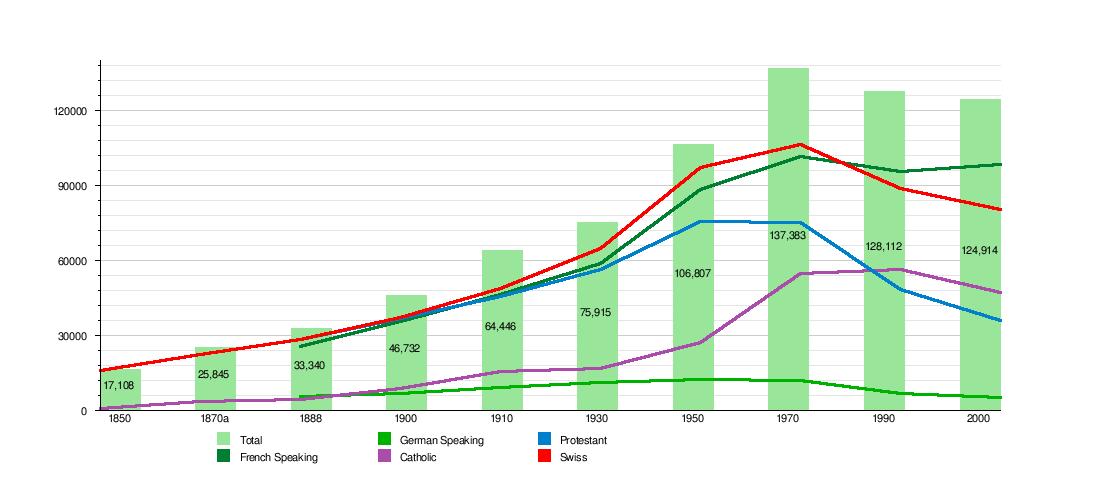 Lausanne Wikipedia - Population density in switzerland 2015