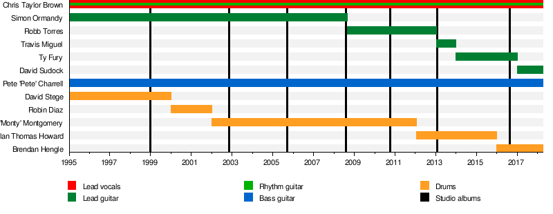 Trapt - Wikipedia