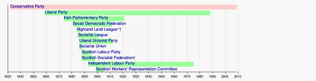 wiki list political parties united kingdom