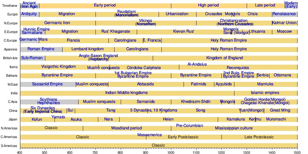 Universal history - Wikiwand