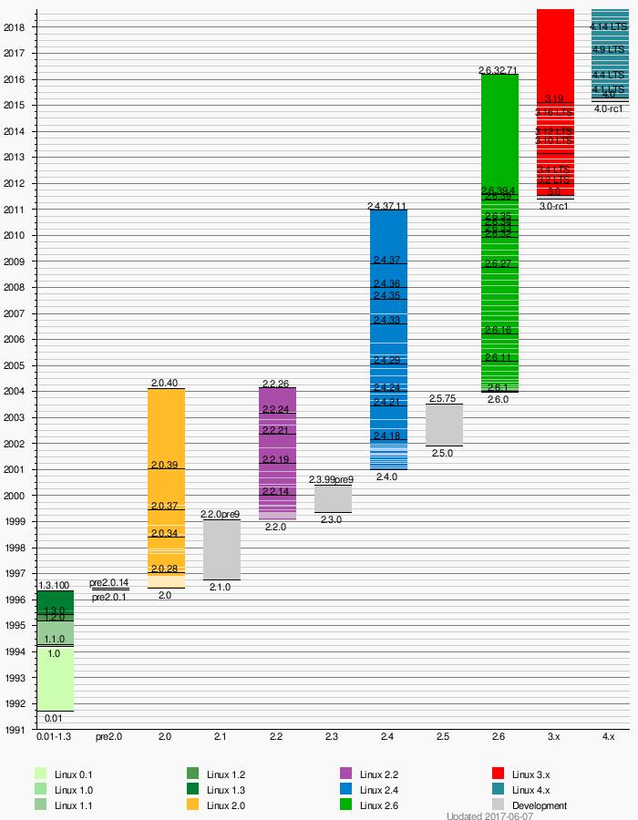 le kernel-2.6.25
