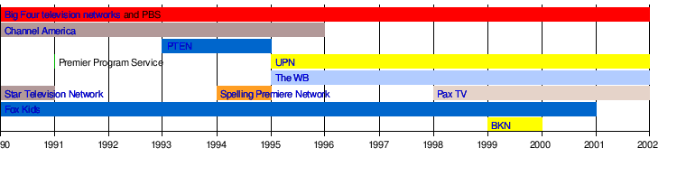 Fourth television network - Wikipedia