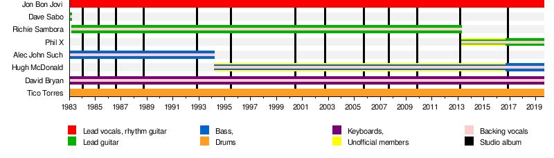 Bon Jovi - Wikipedia