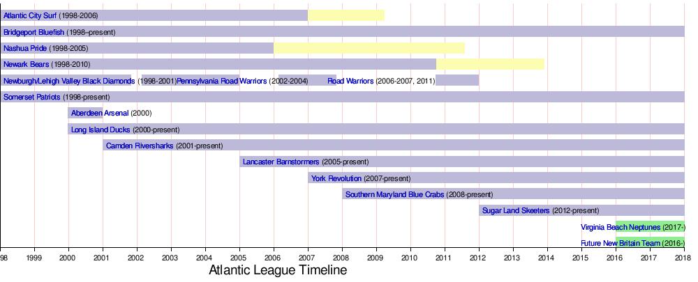 Atlantic League Of Professional Baseball Wikipedia The Free Encyclopedia