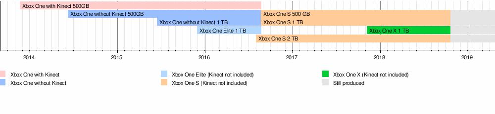 template xbox one timeline wikipedia