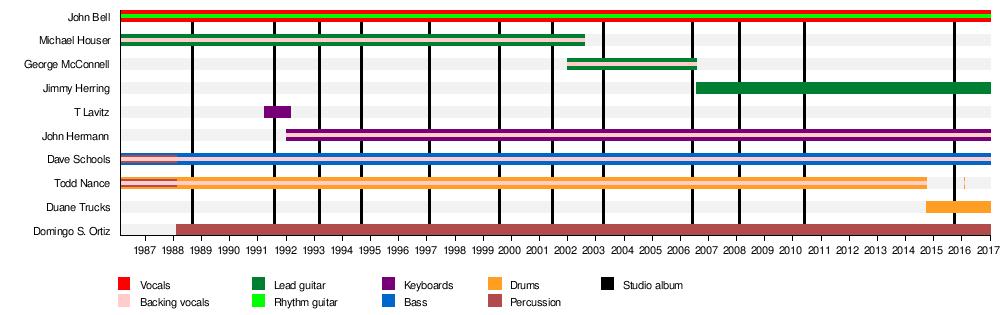 Widespread Panic - Wikipedia